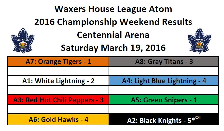 Atom_Championship_Weekend_Results_Image.JPG